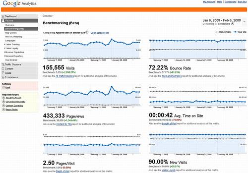 Google Analytics ????????